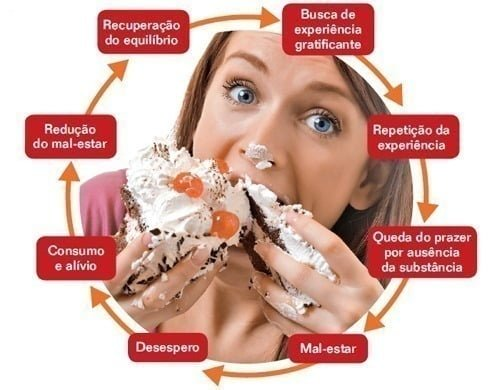 dieta compulsao  alimentar - spa sorocaba - spa médico - alimentação - compulsivo - tcap - psicológico - psiquiátrico